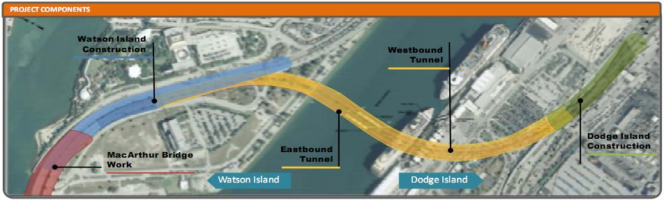 miami tunnel project The project was carried out through a public-private partnership (ppp) between the florida department of transportation and miami access tunnel (mat) mat was responsible for the design, construction, financing, operation and maintenance (dbfom) of the tunnel during a 35-year concession period.